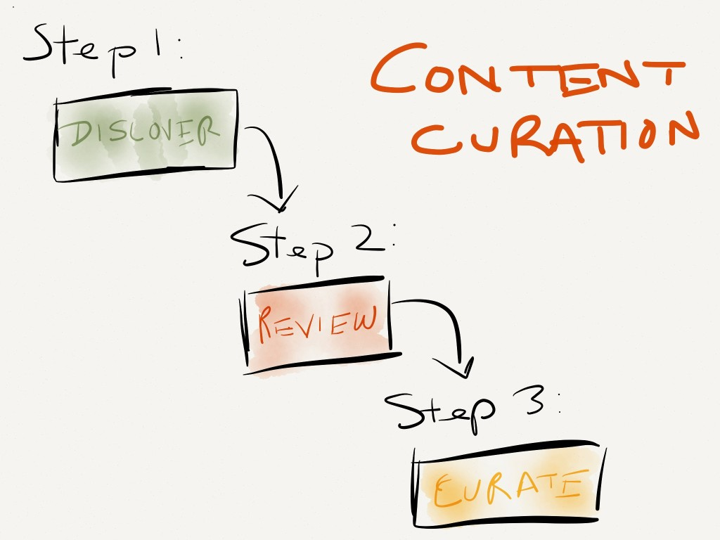 content curation_classiblogger_curate_curating sites_curate_image