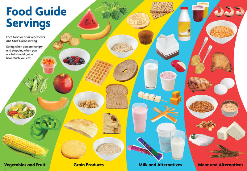 A Food Guide Based on Blood Type for Students