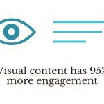 Why Visual Content Plays a Huge Role in Social Media Marketing