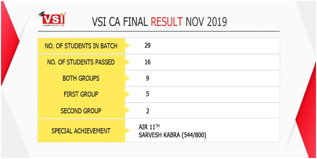 VSI Broke the Records- Ever Highest Marks in CA Exams-classiblogger 4